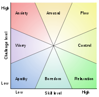 Model of Flow